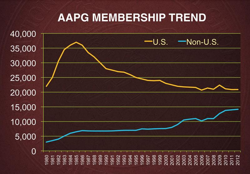 AAPG's Growing, Evolving Reach Continues