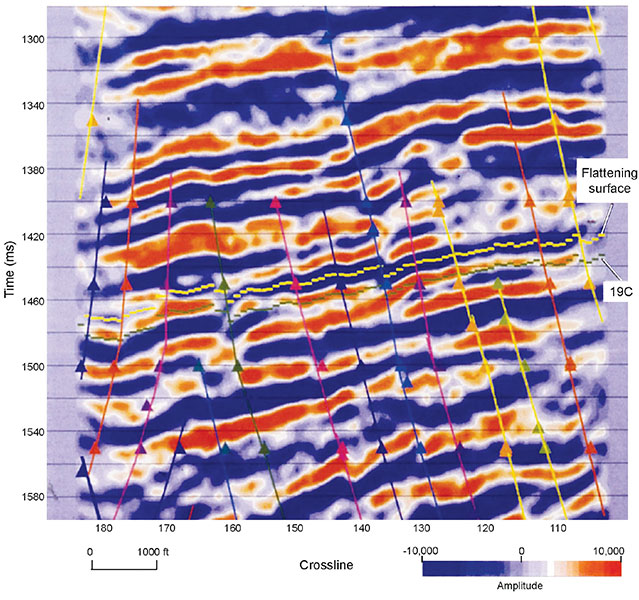 Figure 2– Vertical section through the 3-D seismic volume showing the VSP-defined position of a stratal surface passing through the 19C reservoir and extending across the 3-D volume. The VSP well is not located on this profile. The creation of the flattening surface that was used for time slicing across the 19C reservoir was difficult because numerous faults offset the reflection peak that needed to be interpreted. For example, the reference flattening surface is probably not correctly interpreted at the extreme left side of this profile in the local vicinity of crossline coordinate 180.