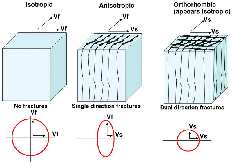 Figure 2 – Isotropic vs. anisotropic effects on velocity. Vf = fast S-wave velocity; VS = slow S-wave velocity.