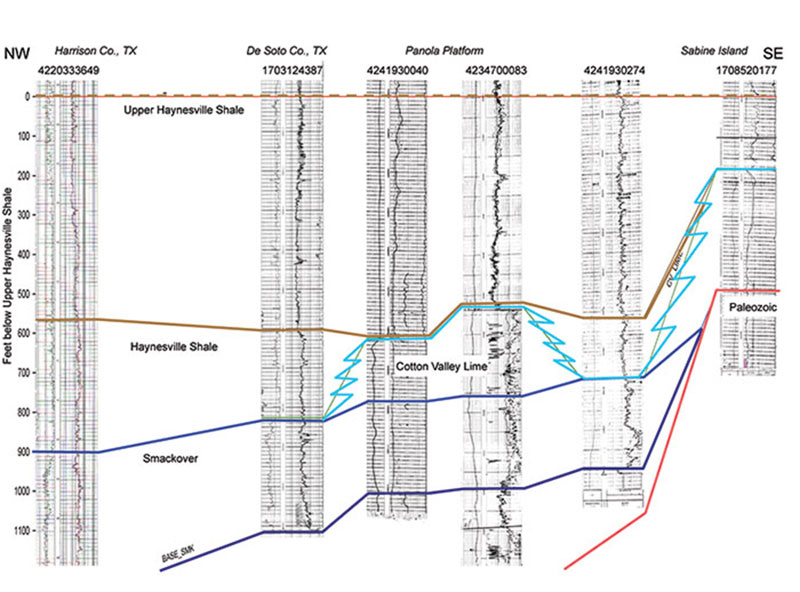 Cross-section across the Panola Platform to Sabine Island. Datum is the Upper Haynesville (aka Mid or Lower Bossier) Shale.