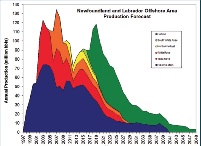Source: Canada-Newfoundland and Labrador Offshore Petroleum Board (C-NLOPB)