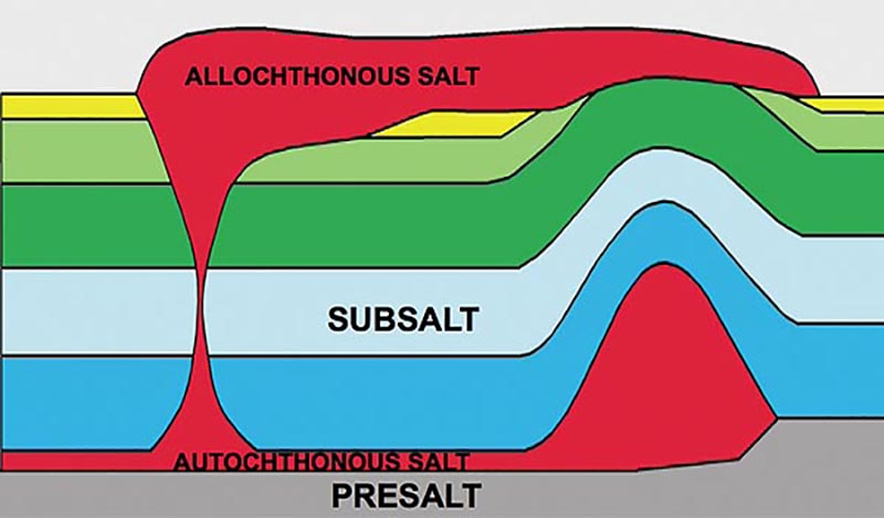 A graphic representation of subsalt vs. presalt.