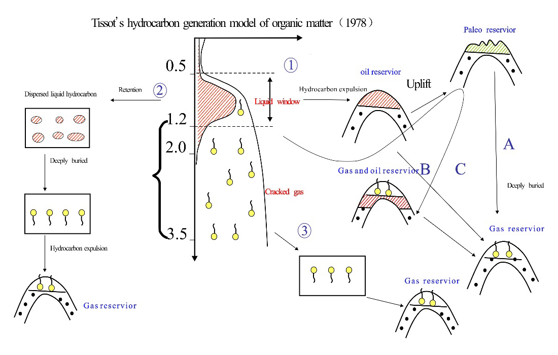 "Fig 3 ""multiple source accumulation"" model of Paleozoic Marine carbonate gas reservoir in Sichuan basin"