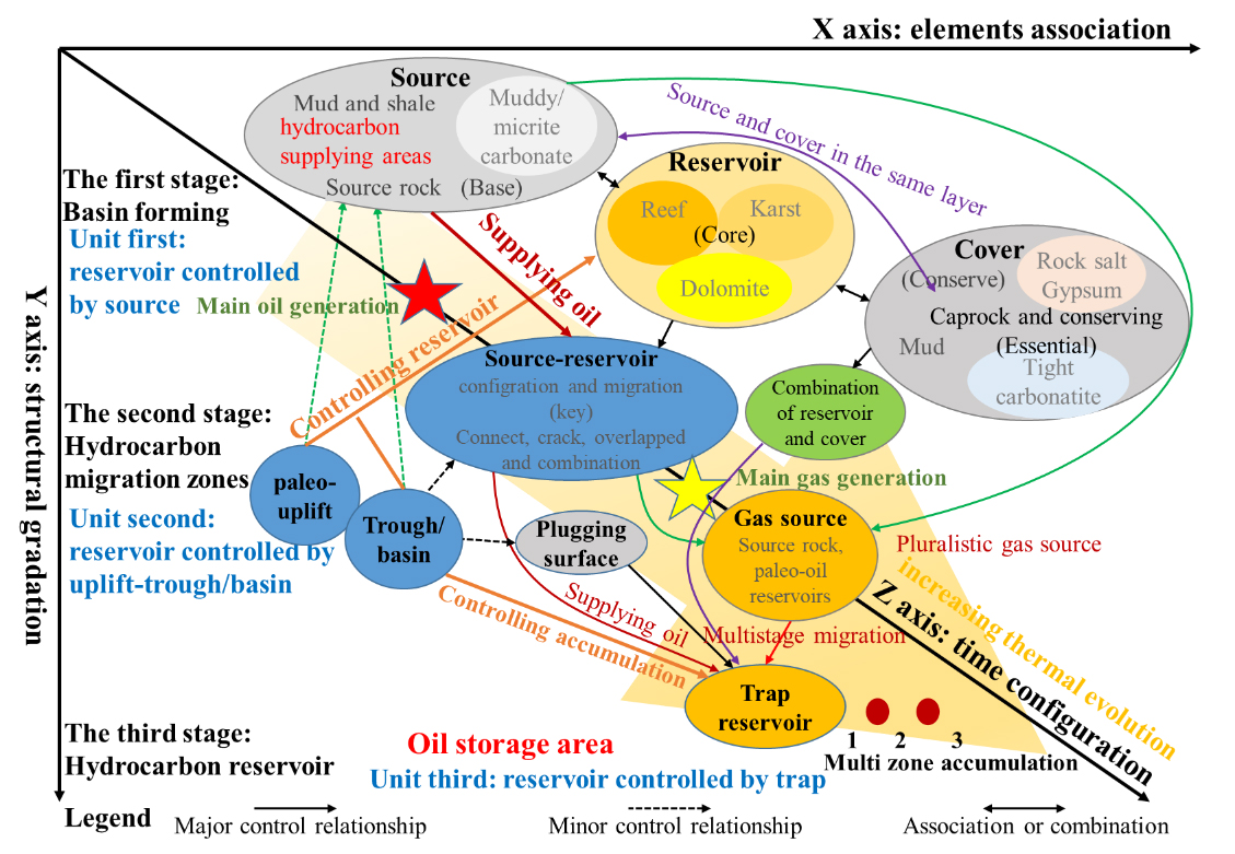 Fig 5 Accumulation element model of carbonate reservoirs in Sichuan basin