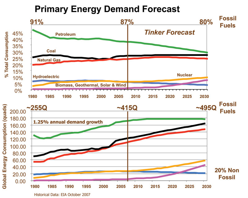 The top graph depicts percentage of global energy and the bottom graph depicts actual units of energy consumption in quadrillion Btus. Colors represent energy types and are labeled in the top figure. Actual data (EIA, 2007) are to the left of the vertical line; to the right are my forecasts to 2030.