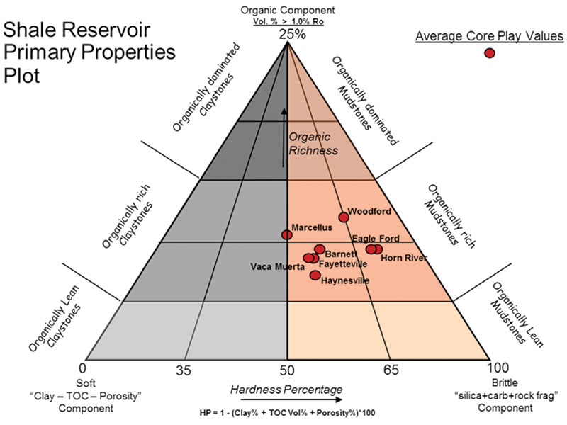 Figure 2: Composition of Quality Reservoirs