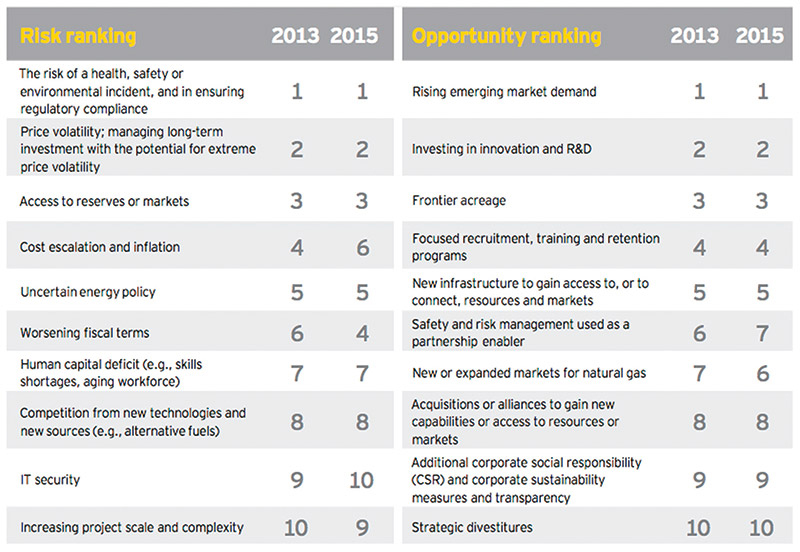 Data courtesy of Ernst & Young Business Pulse Oil and Gas Report.