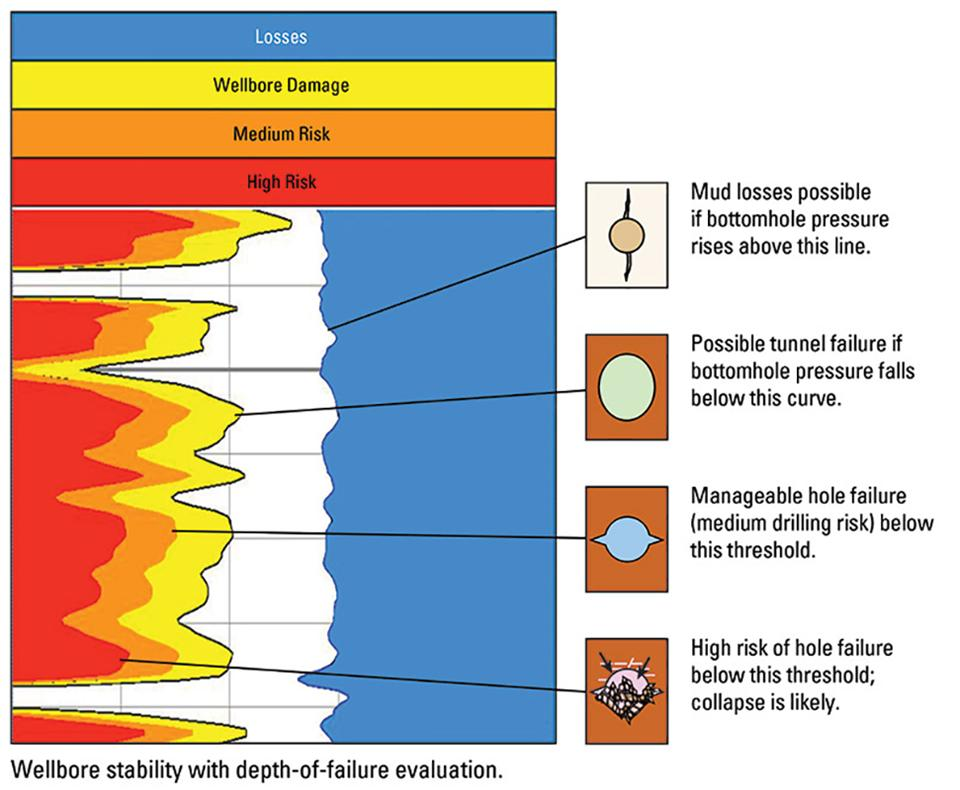 "Figure 1 – The depth of failure wellbore stability approach provides a risk assessment for drillers. The yellow wellbore damage line shows the bottomhole pressure required to avoid formation damage initiation. The orange-shaded line provides the driller with a ""medium risk"" threshold where failure is manageable, and the red line shows a high risk, where wellbore collapse is likely."
