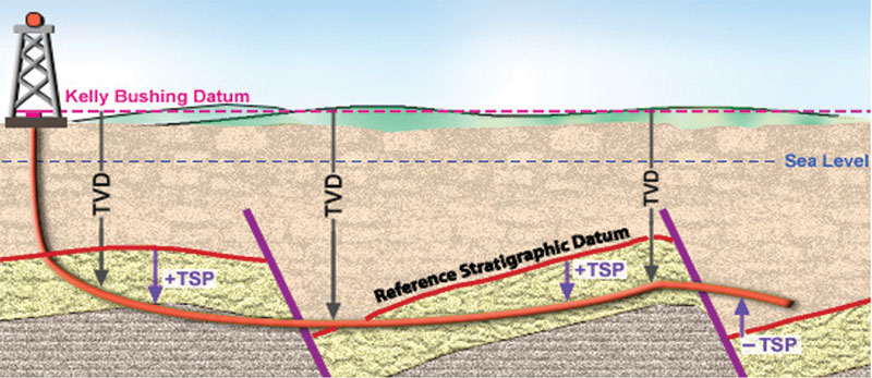 "Advances in technology and software help ""geosteerers"" visualize formation dip changes."
