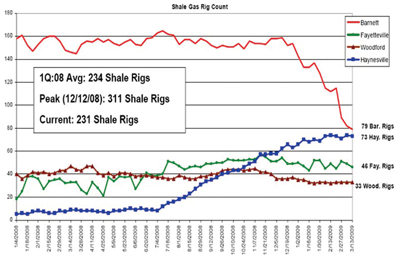 Statistics vividly tell the story: Activity in Louisiana's Haynesville shale play is booming. Graphic courtesy of Louisiana Oil & Gas Association