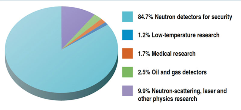Rough breakdown of helium-3 use over the past five years. The largest use, by far, is for neutron detectors for security screening by the departments of Homeland Security, Defense and Energy.