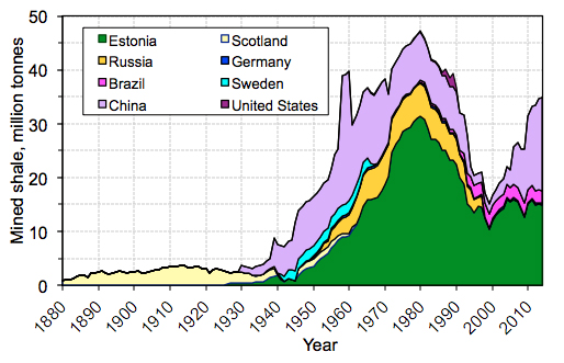 Figure 4. Oil shale, in millions of metric tons, mined from deposits in Estonia, Russia, Scotland, Brazil, and China between 1880 and 2000.  Data for Estonia and Russia from Enno Reinsalu (personal comm., 2000).  Data for China from Jialin Qian (personal comm., 2000).