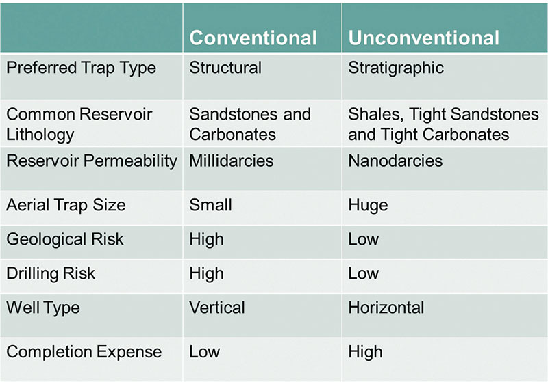This table compares conventional exploration plays to unconventional plays.