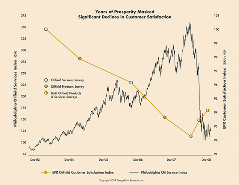 Years of Prosperity Masked Significant Declines in Customer Satisfaction.  Graphic provided by EnergyPoint Research, Inc.