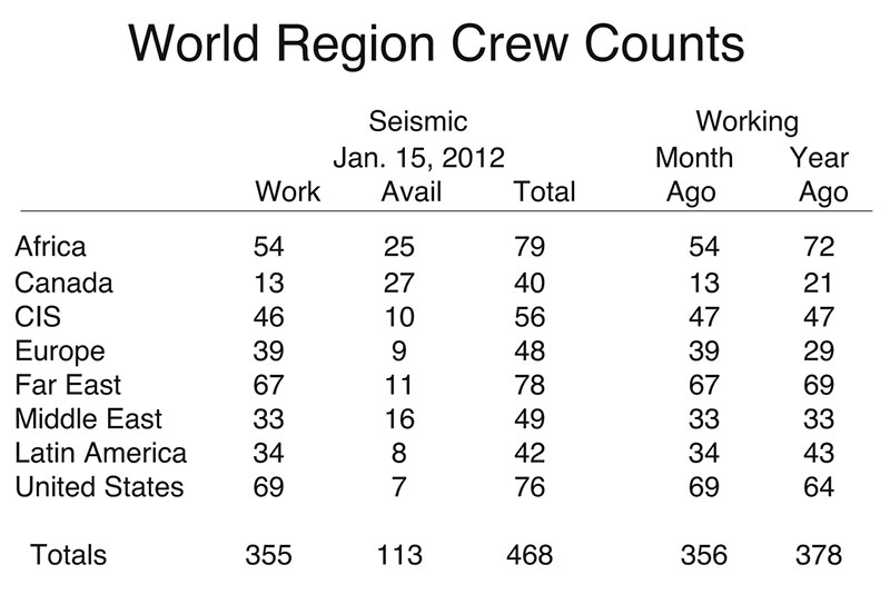 Counts for the CIS are based on partial data. There are an estimated 340 crews currently working in the CIS. Far East counts include only partial data for China and India. Copyright 2011 IHS Inc. All rights reserved.