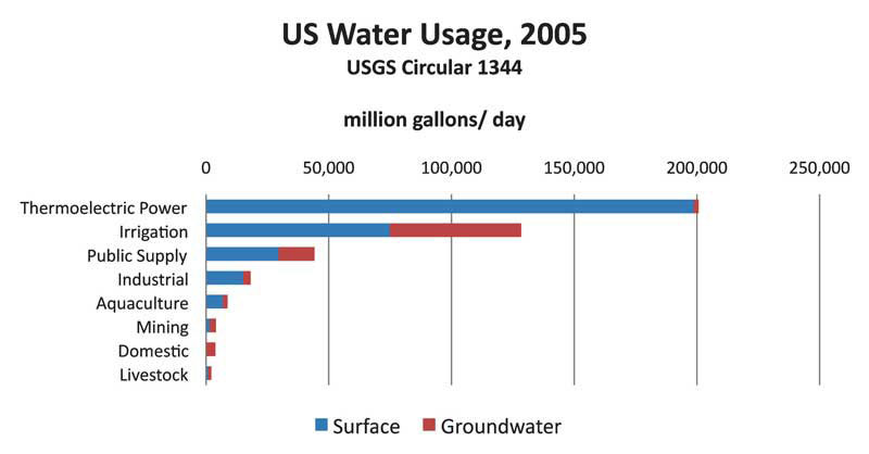 Estimated use of water in the United States in 2005: U.S. Geological Survey Circular 1344 (Kenny, J.F., Barber, N.L., Hutson, S.S., Linsey, K.S., Lovelace, J.K., and Maupin, M.A., 2009, 52 p.); Consumptive Water Use in the Production of Ethanol and Petroleum Gasoline, Argonne National Laboratory ANL/ESD/09-1 (Wu, M., Mintz, M., Wang, M., and Arora, S., 2009).