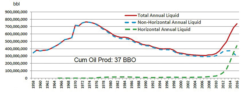 Permian Basin miracle curve.