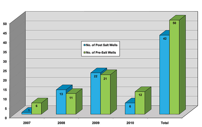 Brazil – 2007 to 2010 comparison of offshore post salt to pre-salt.