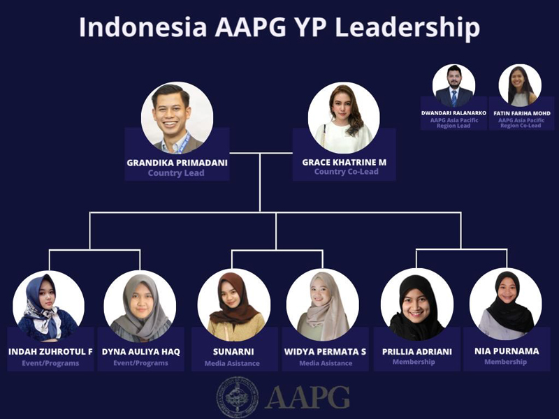 YP Indonesia Chapter Leadership